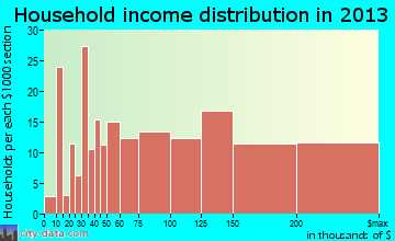 Croton-on-Hudson household income distribution