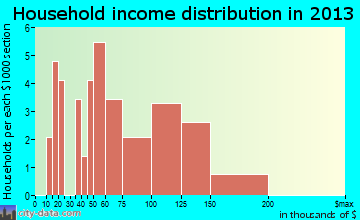 Delanson household income distribution