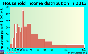East Aurora household income distribution