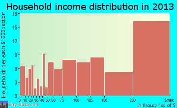 East Hills household income distribution