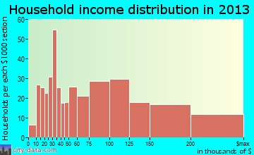 East Islip household income distribution