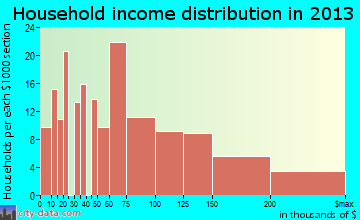 East Moriches household income distribution