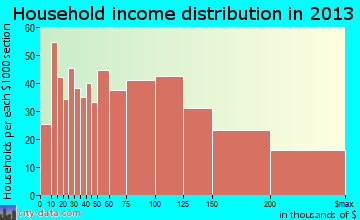 East Northport household income distribution