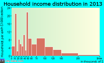 Elma Center household income distribution