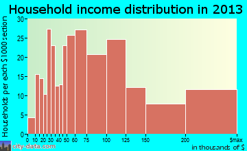 Elwood, NY household income