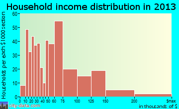 Fairport household income distribution