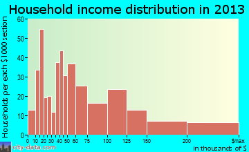 Farmingdale household income distribution