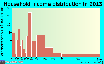 Flanders household income distribution