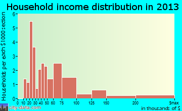 Fort Johnson household income distribution