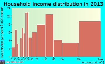 Fort Salonga household income distribution