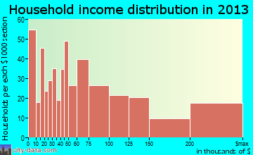 Great Neck household income distribution