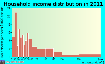 Greenport household income distribution