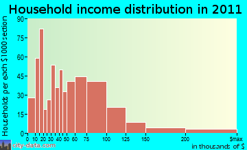 Hamburg household income distribution