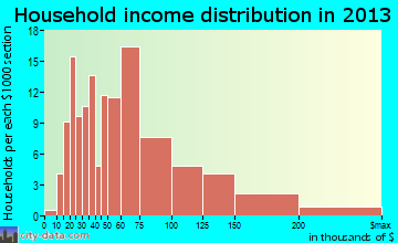 Harriman household income distribution