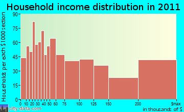 Harrison, NY household income