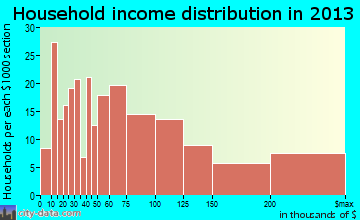Hartsdale household income distribution