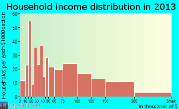 Heritage Hills household income distribution