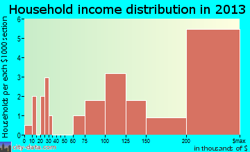 Hewlett Neck, NY household income