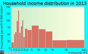 Hicksville household income distribution