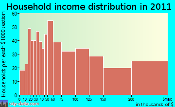 Huntington household income distribution
