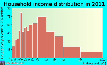 Islip household income distribution