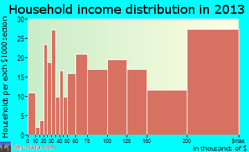 Jericho household income distribution