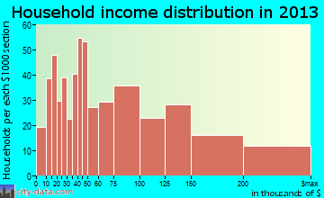 Kings Park household income distribution