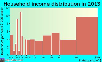 Lake Success household income distribution