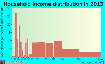 Lakeview household income distribution