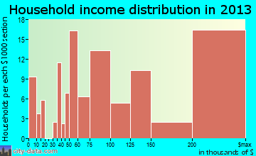 Larchmont household income distribution