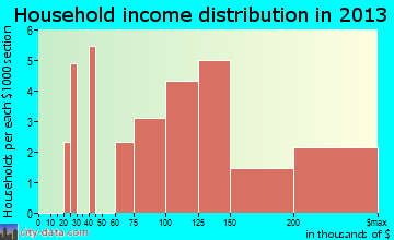 Laurel, NY household income