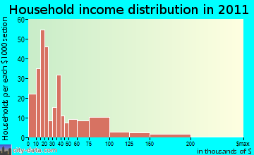 Liberty household income distribution