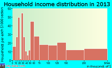 Mahopac household income distribution