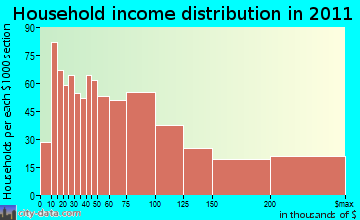 Mamaroneck household income distribution