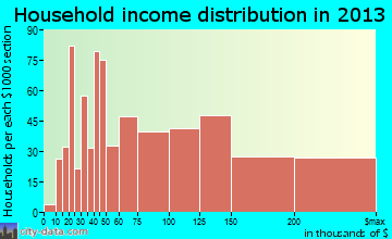 Massapequa household income distribution