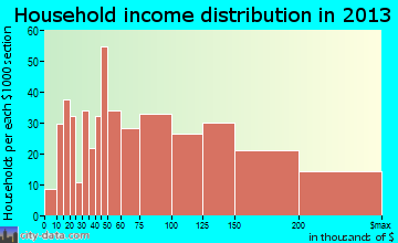 Massapequa Park household income distribution