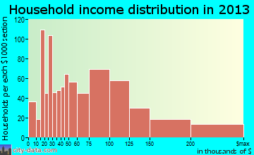 Medford household income distribution