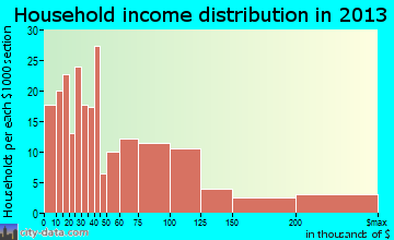 Montauk household income distribution