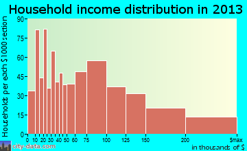 Nanuet household income distribution