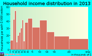 Nesconset household income distribution