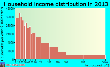 New York household income distribution