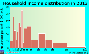 North Bay Shore household income distribution
