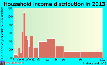 North Bellmore household income distribution