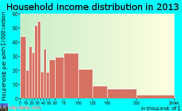 North Bellport household income distribution