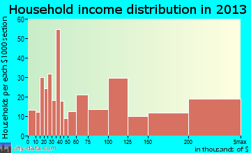 Northport household income distribution