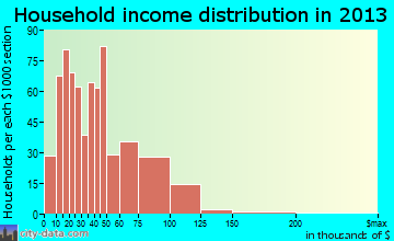 North Syracuse household income distribution