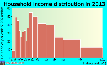 North Wantagh household income distribution