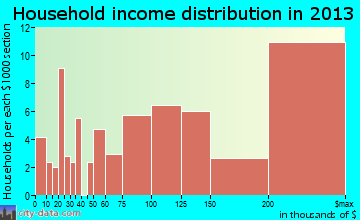 Old Brookville household income distribution