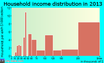 Old Westbury household income distribution