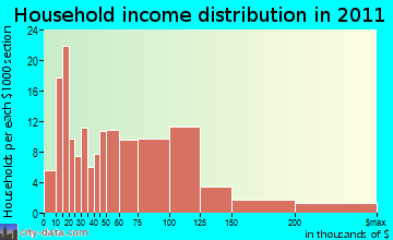 Orchard Park household income distribution